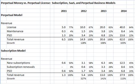 perpetual money vs perpetual license subscription saas