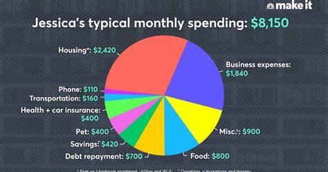 budget breakdown   year  reiki healer