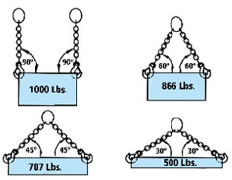 design effect cluster sling lift it manufacturing general information