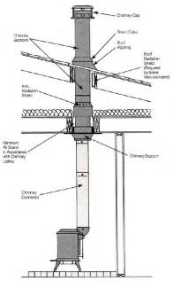 Fireplace Chimney Pipe by Installing Chimney Pipes This That Stove