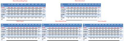 average bench press by age chart average bench press by age 28 images average bench