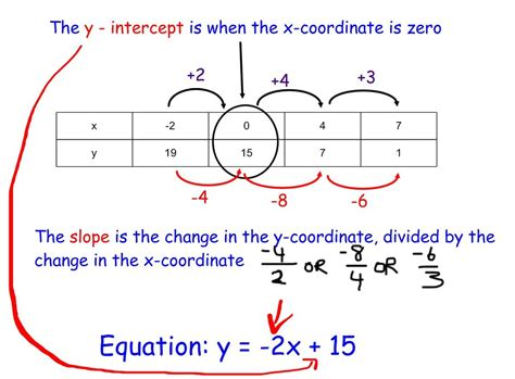 writing linear equations from a table write an equation from a table d c everest junior high