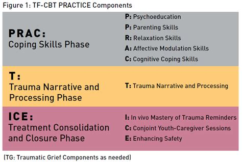 Tf Cbt Worksheets by Fostering Attachment