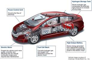 Fuel Cell Electric Vehicles Pdf Move Evs Hydrogen Fuel Cell Vehicles May Soon Pass