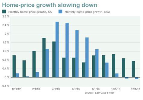 Marketwatch Economic Calendar Home Prices Slowing Shiller Marketwatch