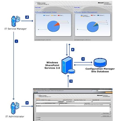 microsoft system center configuration manager sccm system center configuration manager microsoft system