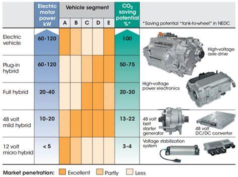 hybrid layout definition mild hybrid electric vehicle mhev introduction x