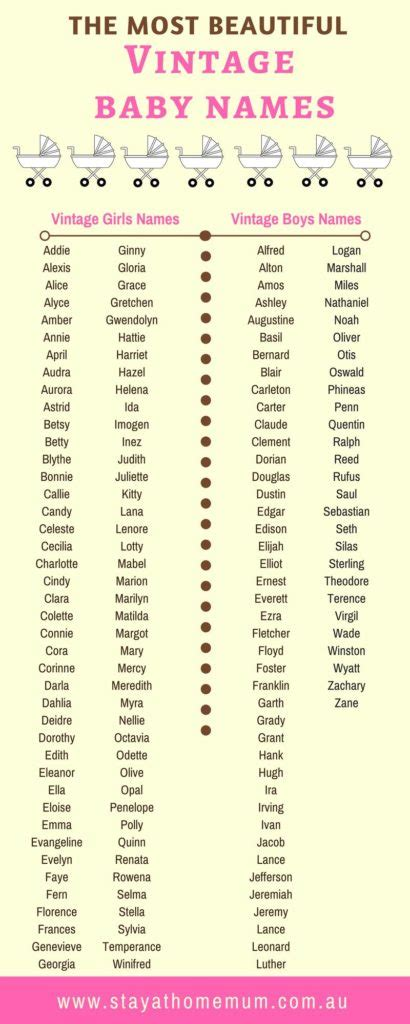 Baby Names For What To Vintage And School Baby Names