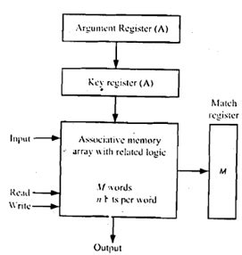 Human Associative Memory computer architecture diagram with explanation gallery