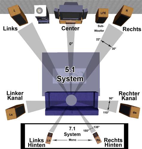 5 1 soundsystem wohnzimmer wie sie ihre ger 228 te im wohnzimmer richtig aufstellen