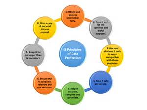 st s hospital the 8 principles of data protection