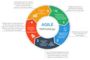 15 best answers to agile henry harvin