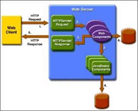 java application architecture diagram model driven soa