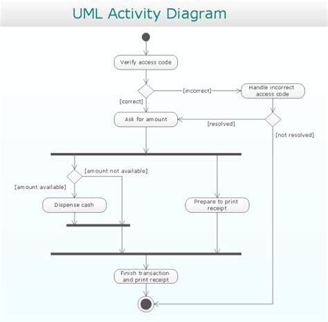how to draw uml diagrams how to draw a activity diagram 28 images