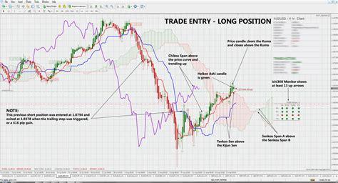 ichimoku swing trading system advanced system 19 ikh ha strategy forex strategies