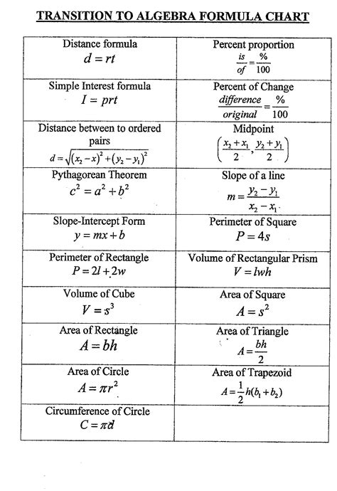 printable area formulas algebra formulas sheet google search high school