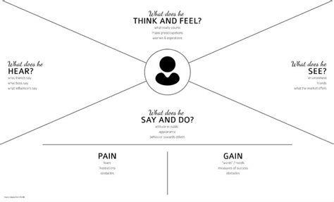 empathy map template empathy map template ux