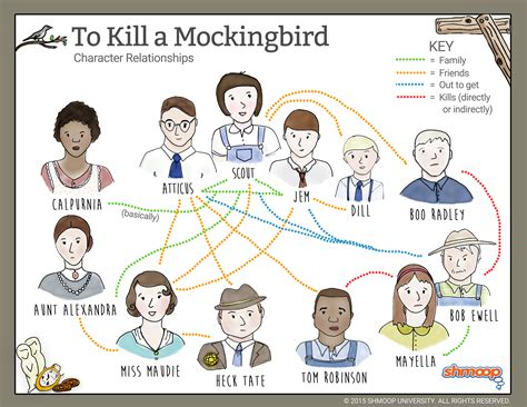 to kill a mockingbird key themes and quotes relationship map in to kill a mockingbird chart