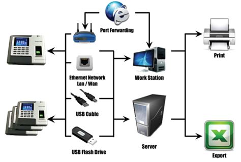 link diagram software remotely access your time clock with the david link w