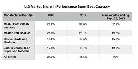 malibu boats market share malibu boats cites its strengths in ipo filing trade
