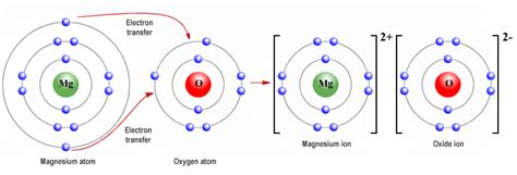 particle diagram of magnesium oxide magnesium oxide diagram pictures to pin on