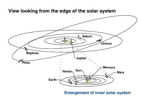 100 simple diagram of solar system solar