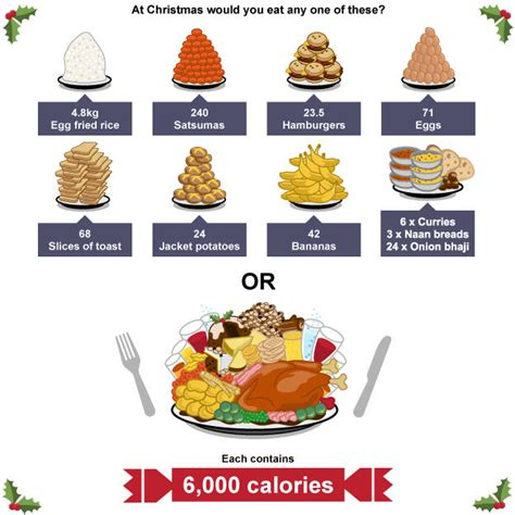 what do you get if you eat christmas decorations this is how many calories you ll consume and new year