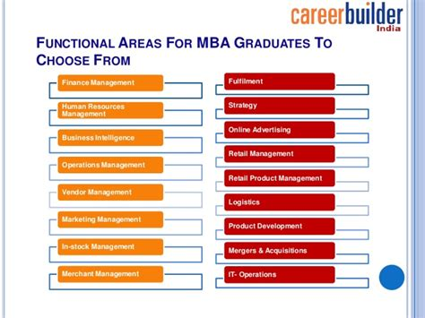 Yelp Product Manager Mba Graduate by Prospects For Mba Graduates In The Start Up Eco System