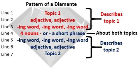 diamond pattern synonym diamante poems lesson for kids study com