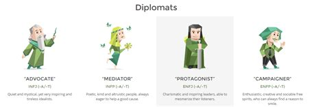 16 personalities test results