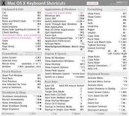 paste shortcut mac keyboard shortcuts related keywords amp suggestions