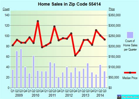 minneapolis mn zip code 55414 real estate home value