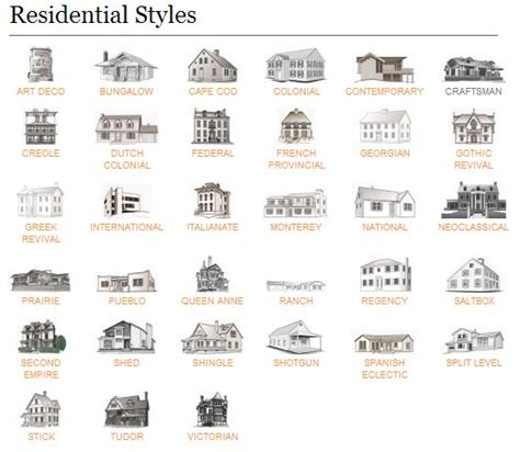 architectural style homes architecture on style guides