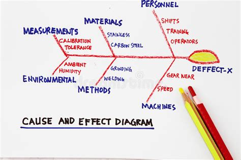 Cause And Effect Diagram Images