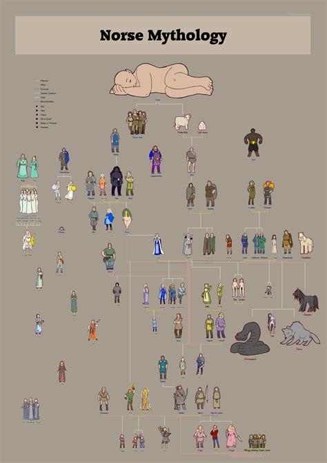 Norse Gods Family Tree | norse gods family trees combined by humon on deviantart