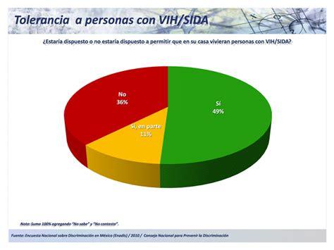 10 datos sobre el vih sida los tiempos www parametria com mx www parametria mx aapor amai