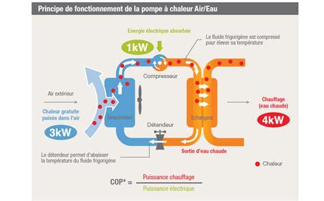 Pompe A Chaleur Air Eau Prix 81 by Pompe A Chaleur Air Eau Prix Chauffage Air Eau Prix