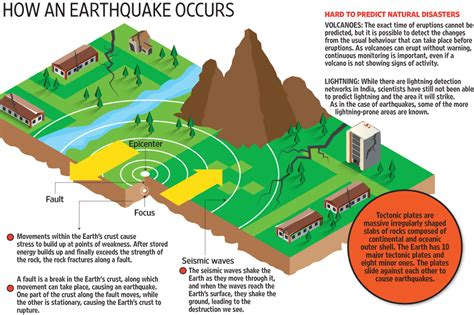 earthquake forecast the problem with predicting earthquakes livemint