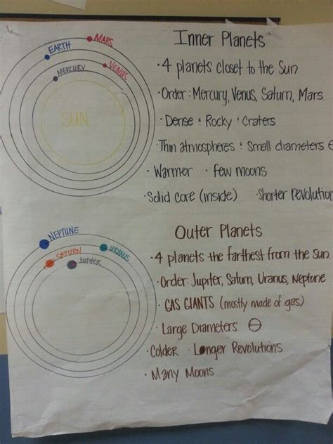 Inner And Outer Compare And Contrast Essay by Comparing Inner And Outer Planets Page 3 Pics About Space