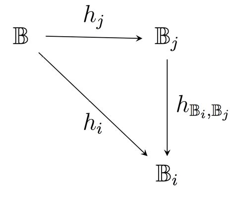 commutative diagram line is not perfectly horizontal in commutative diagram in