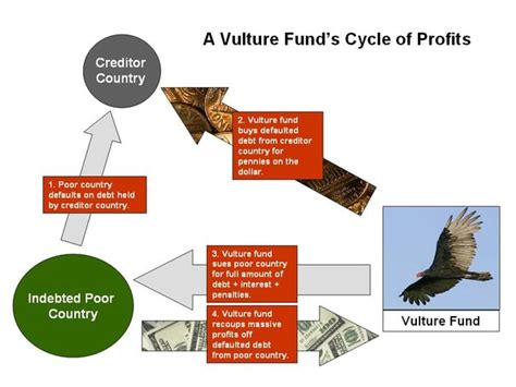 hedge fund definition vulture fund definition top hedge funds