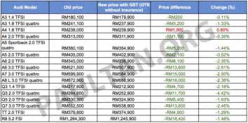 Audi A3 Sedan Price List Gst Euromobil Announces Reved Audi Prices