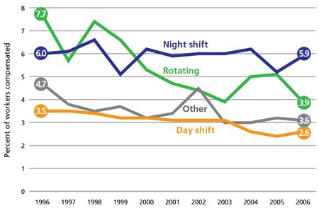 working swing shift effects shift work and injuries partnership for work health and