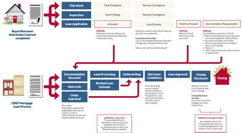 mortgage flowchart trid tila respa integrated disclosure cb t mortgage
