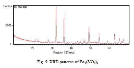 xrd pattern of barite synthesis and characterization of barium vanadium oxide