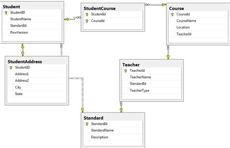 database table design ef 3 setup entity framework environment abid inamdar