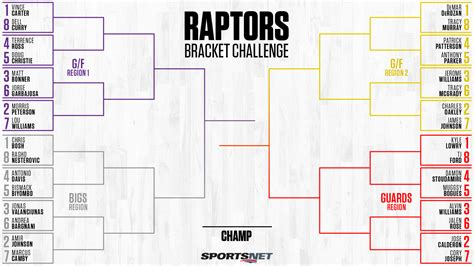 sportsnet bracket challenge raptors bracket challenge who s your all time favourite