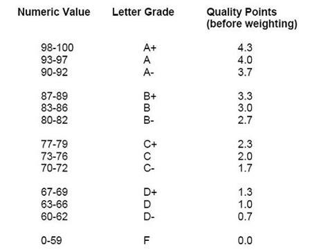 College Letter Grade Breakdown General Information Grading Scale