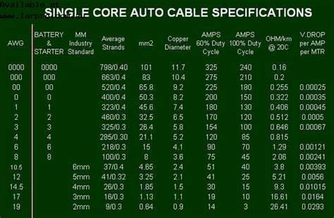 stunning battery cable wire size chart images electrical